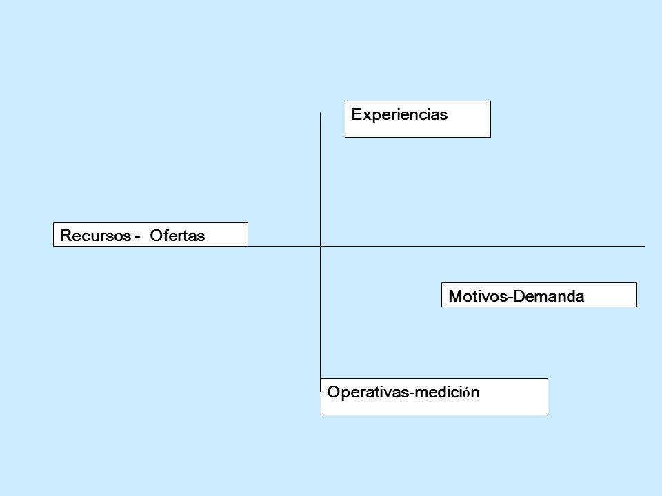 Experiencias Recursos - Ofertas Motivos-Demanda Operativas-medición