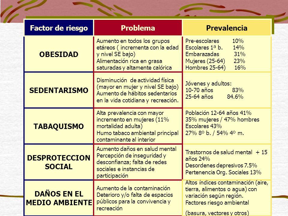 Factor de riesgo Problema Prevalencia OBESIDAD SEDENTARISMO TABAQUISMO