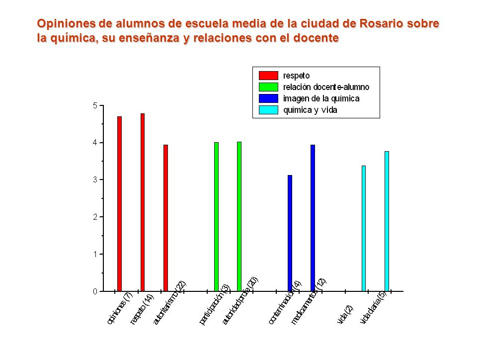 Opiniones de alumnos de escuela media de la ciudad de Rosario sobre