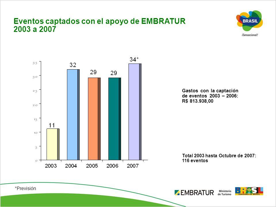 Eventos captados con el apoyo de EMBRATUR 2003 a 2007