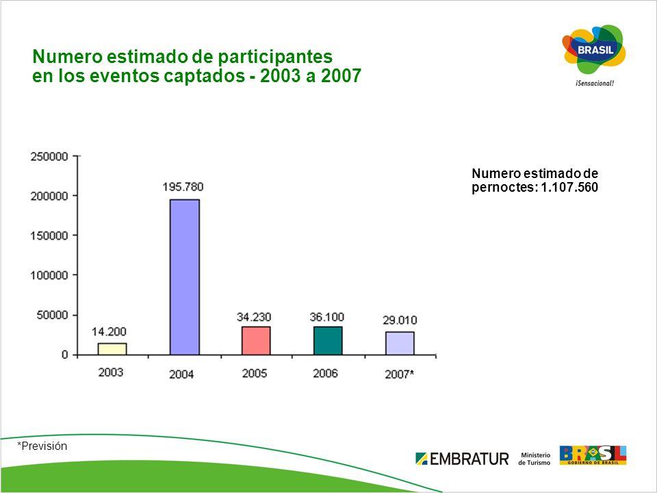 Numero estimado de participantes en los eventos captados - 2003 a 2007