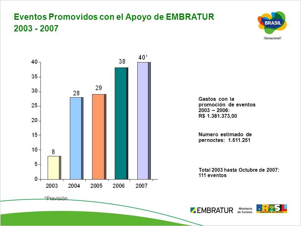 Eventos Promovidos con el Apoyo de EMBRATUR 2003 - 2007