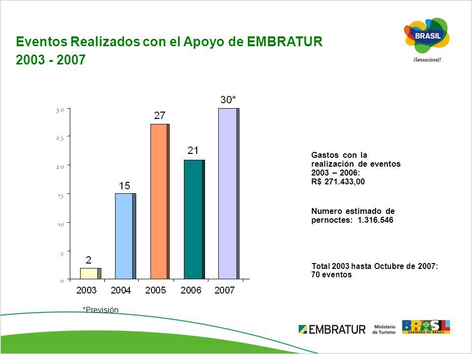 Eventos Realizados con el Apoyo de EMBRATUR 2003 - 2007