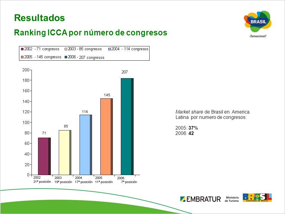 Resultados Ranking ICCA por número de congresos