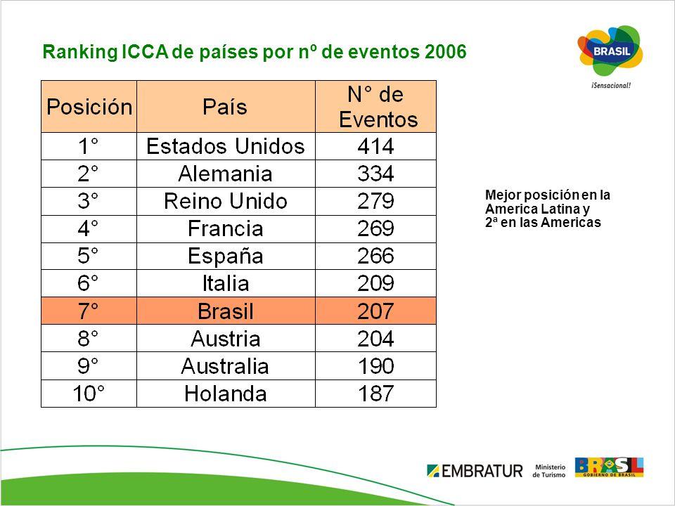 Ranking ICCA de países por nº de eventos 2006
