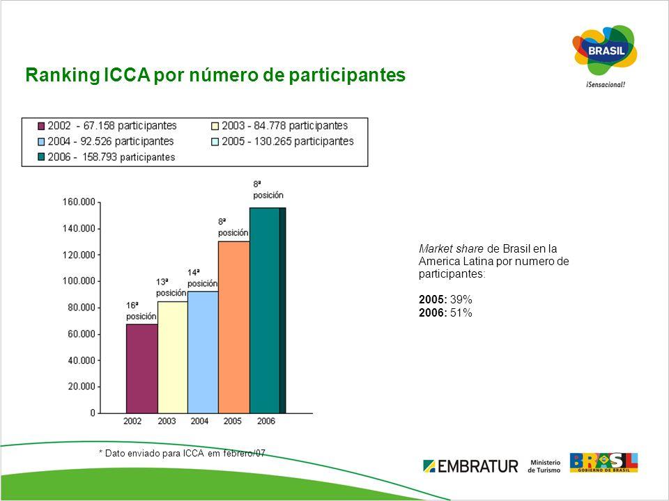 Ranking ICCA por número de participantes