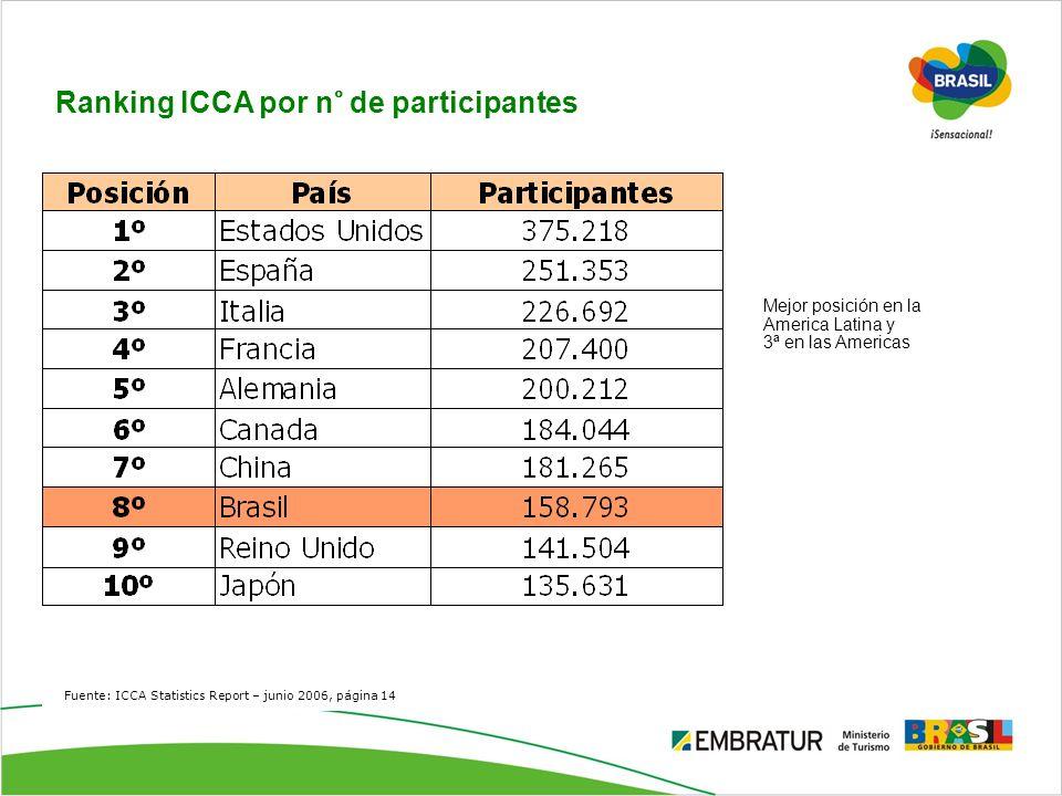 Fuente: ICCA Statistics Report – junio 2006, página 14