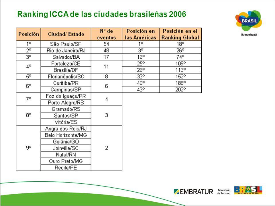 Ranking ICCA de las ciudades brasileñas 2006
