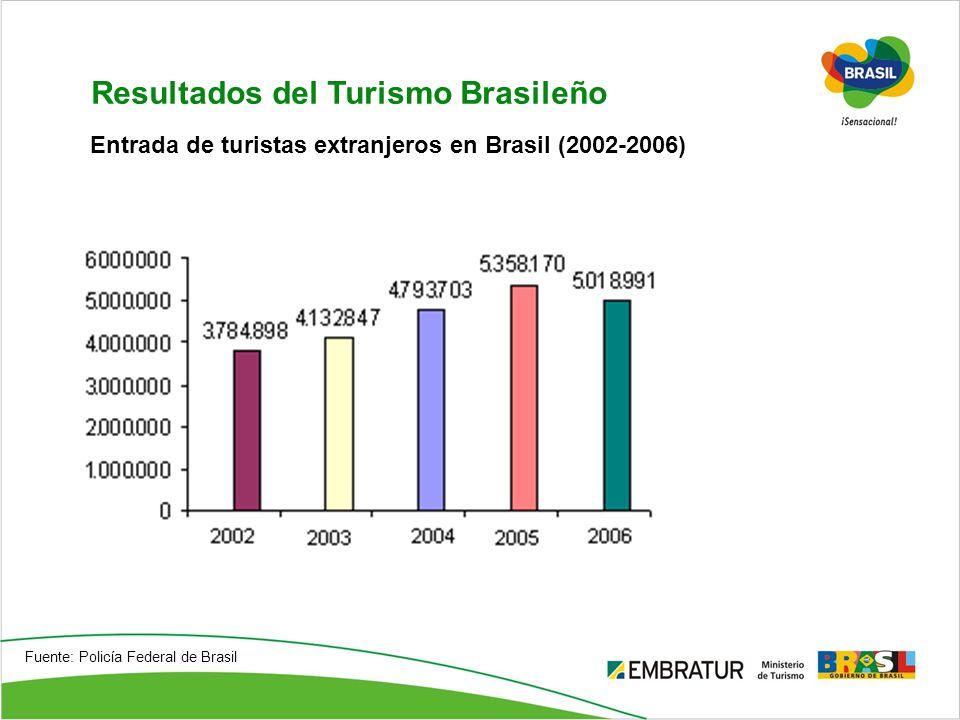 Resultados del Turismo Brasileño