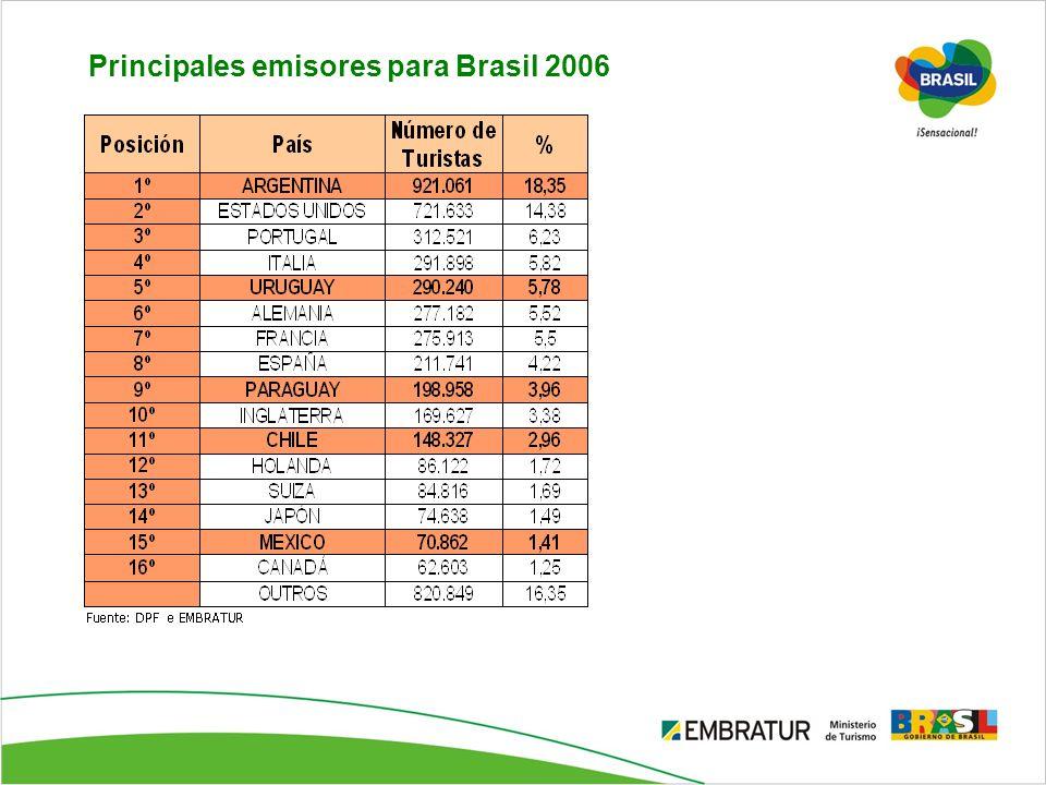 Principales emisores para Brasil 2006