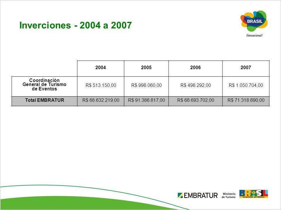 Inverciones - 2004 a 2007 2004 2005 2006 2007 Coordinación