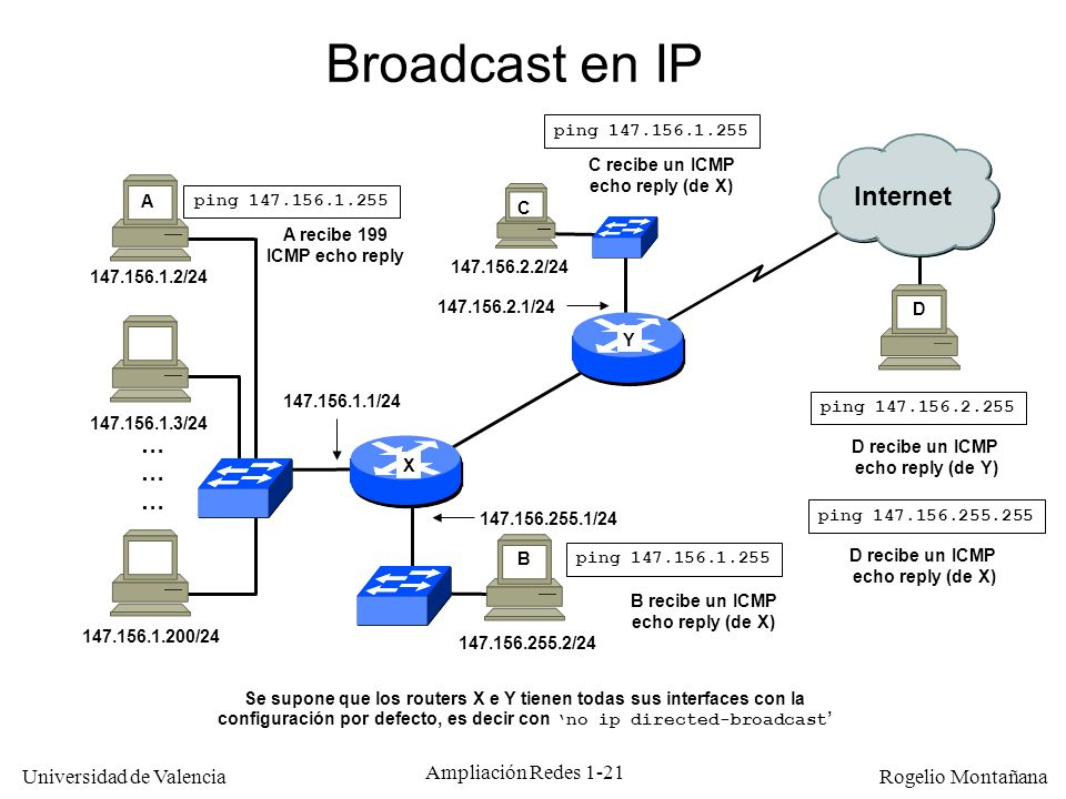 Broadcast en IP Internet … Multicast ping