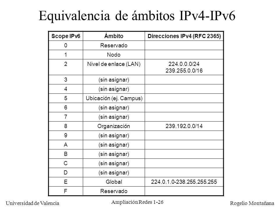 Equivalencia de ámbitos IPv4-IPv6