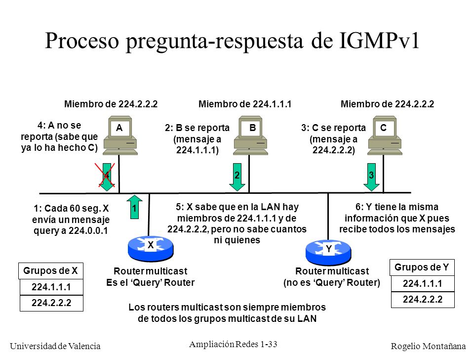 Proceso pregunta-respuesta de IGMPv1