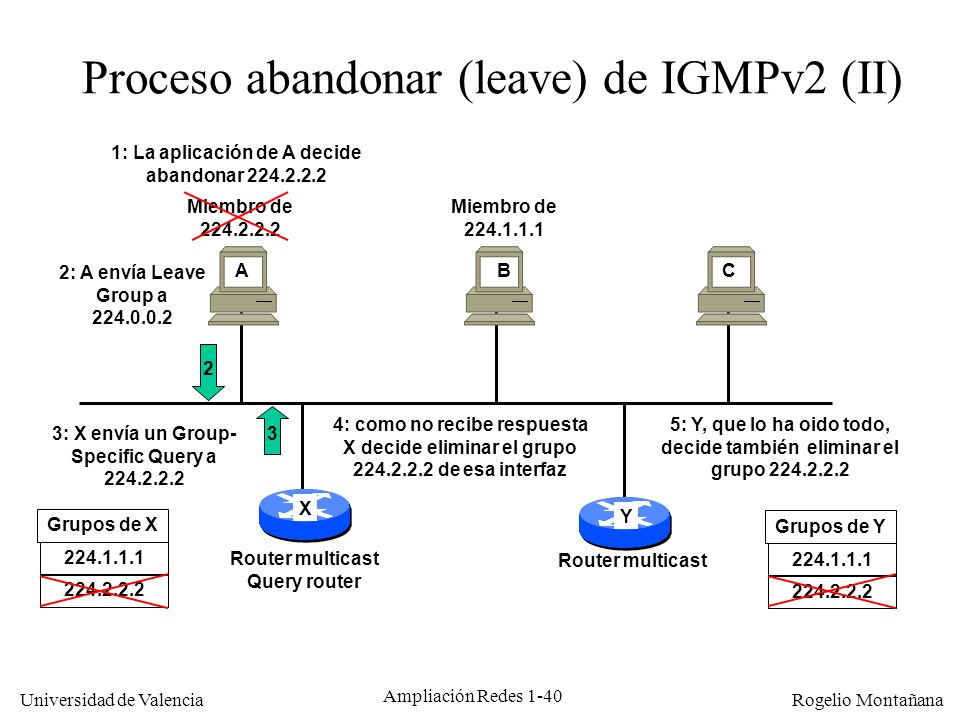 Proceso abandonar (leave) de IGMPv2 (II)