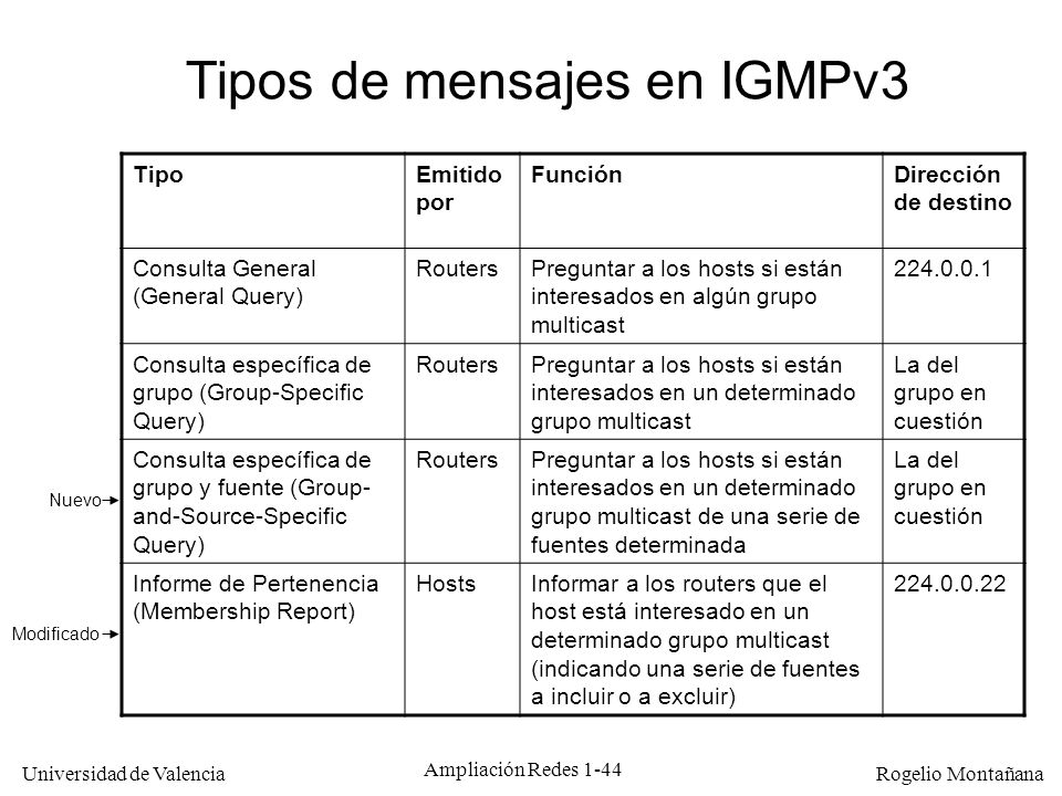 Tipos de mensajes en IGMPv3