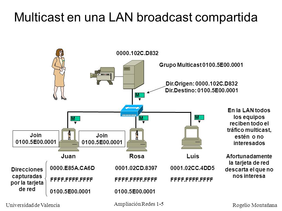 Multicast en una LAN broadcast compartida