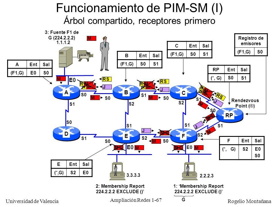 Funcionamiento de PIM-SM (I)