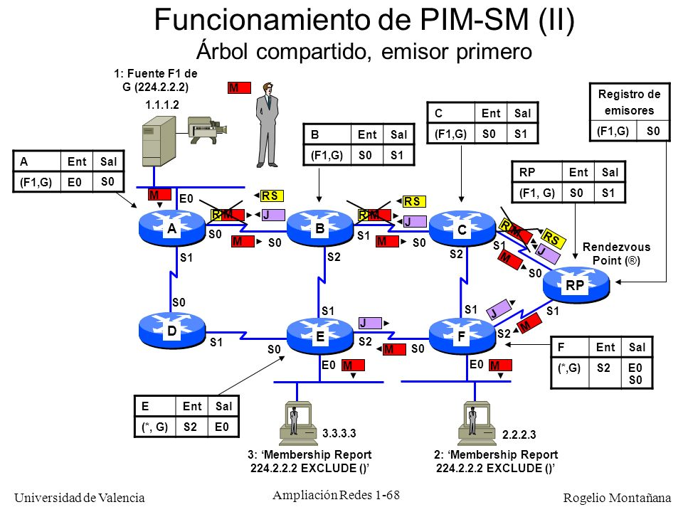 Funcionamiento de PIM-SM (II)