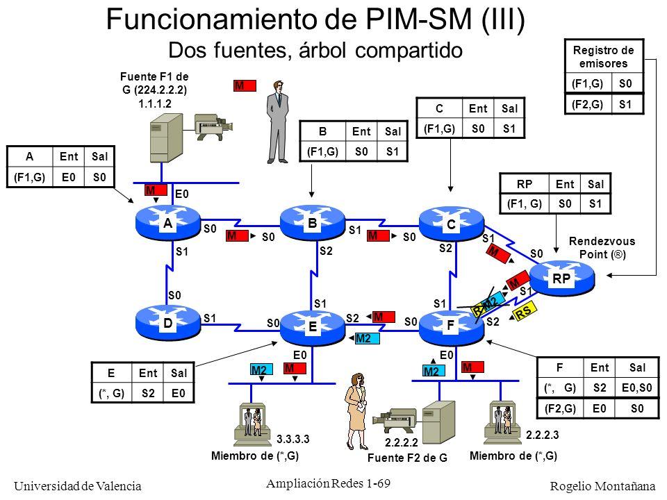 Funcionamiento de PIM-SM (III)