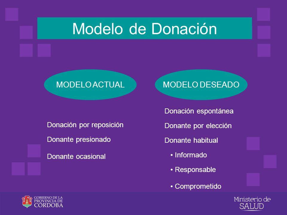 Modelo de Donación MODELO ACTUAL MODELO DESEADO Donación espontánea