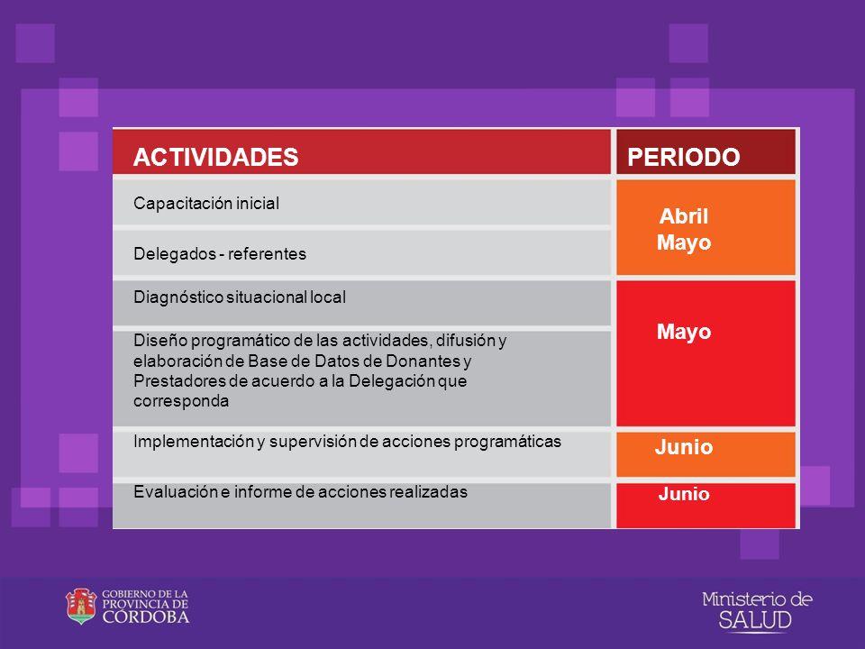 ACTIVIDADES PERIODO Abril Mayo Mayo Junio Junio Capacitación inicial