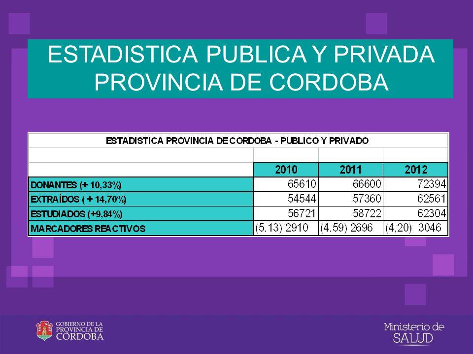 ESTADISTICA PUBLICA Y PRIVADA PROVINCIA DE CORDOBA
