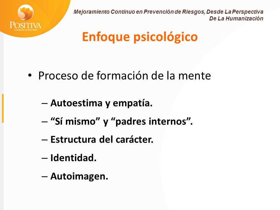 Enfoque psicológico Proceso de formación de la mente