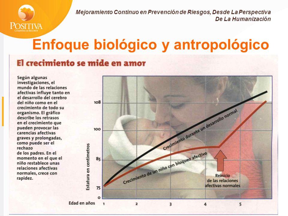 Enfoque biológico y antropológico