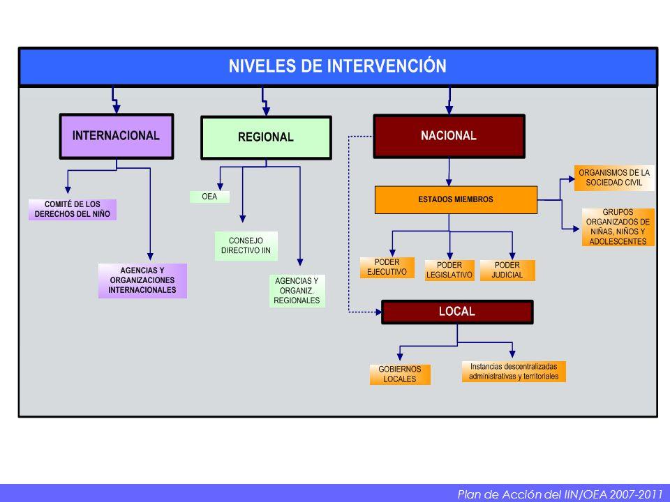 Plan de Acción del IIN/OEA 2007-2011