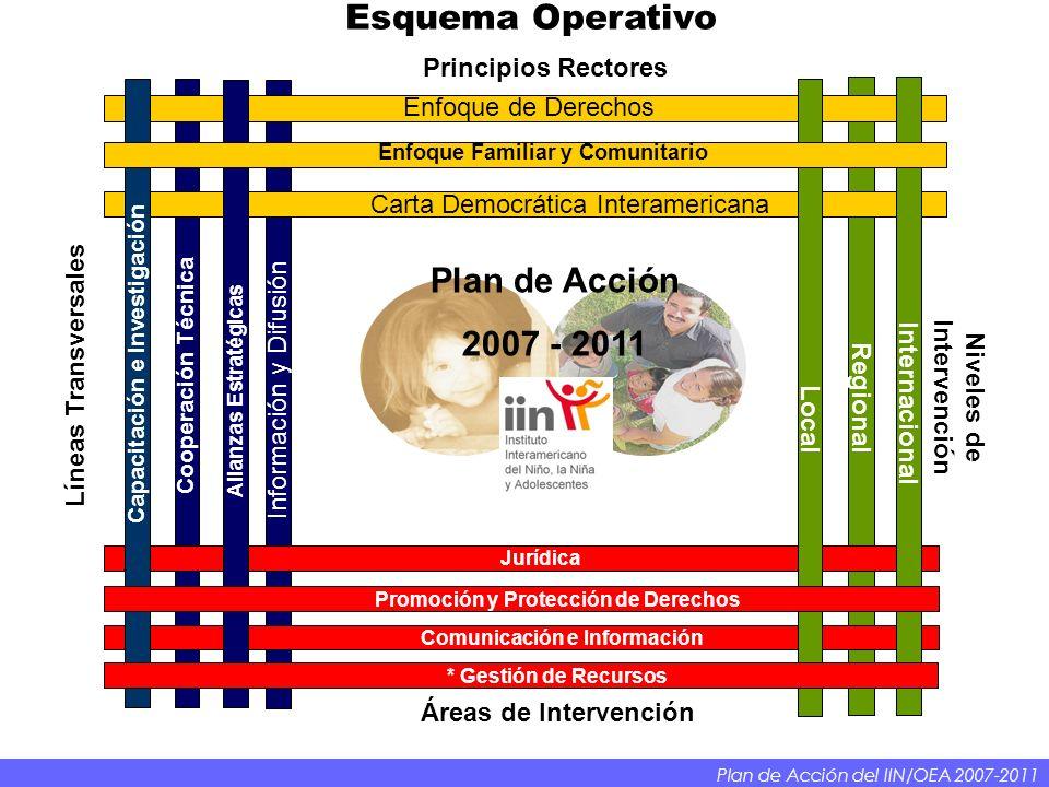 Esquema Operativo Plan de Acción 2007 - 2011 Principios Rectores