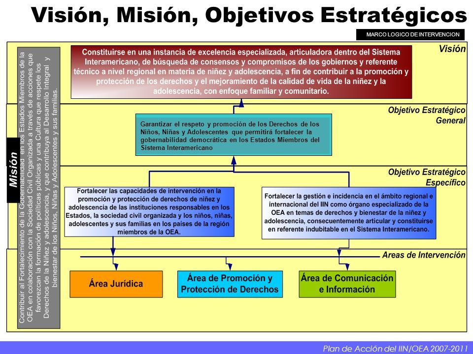 Visión, Misión, Objetivos Estratégicos