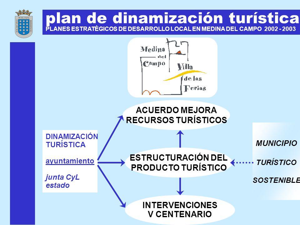 plan de dinamización turística