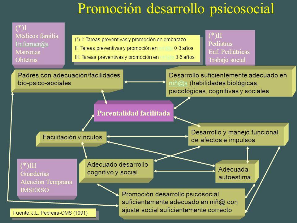 Promoción desarrollo psicosocial