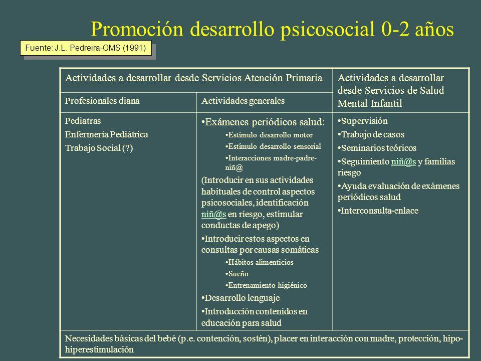Promoción desarrollo psicosocial 0-2 años
