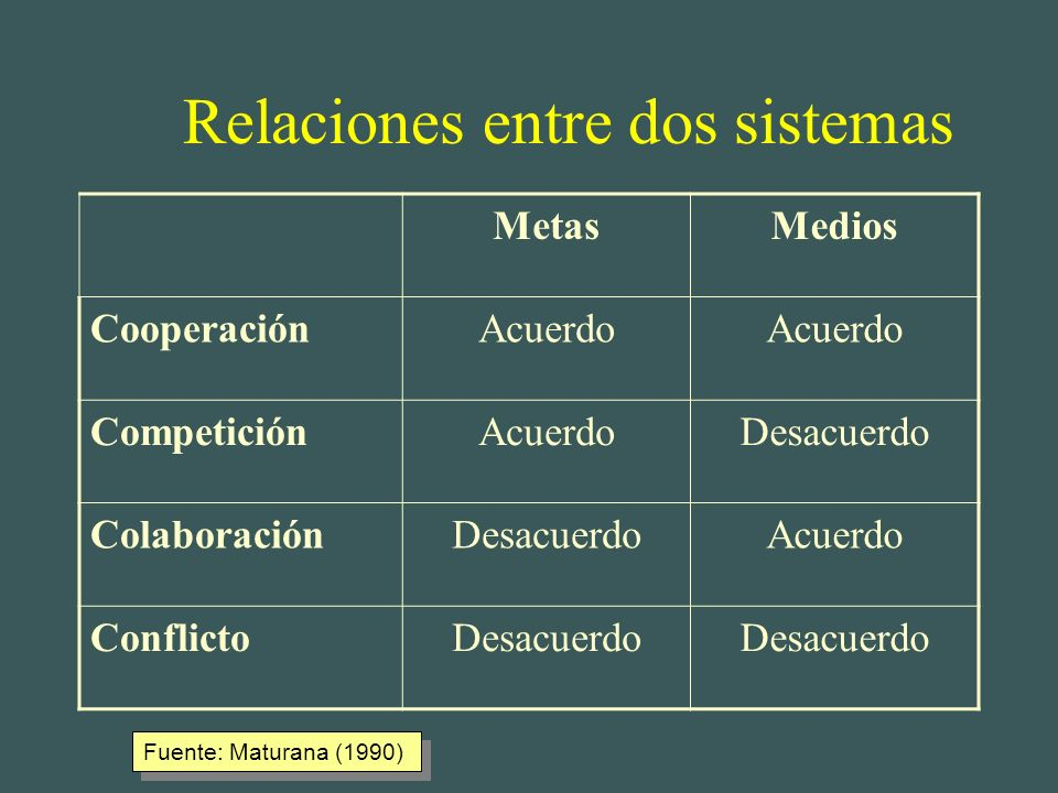Relaciones entre dos sistemas