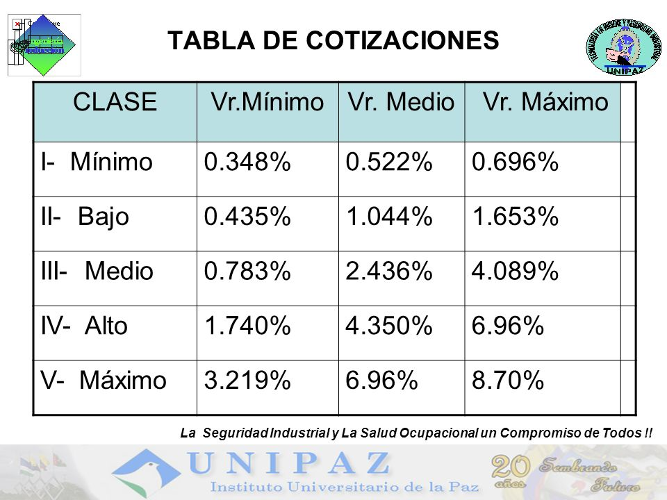 TABLA DE COTIZACIONES CLASE Vr.Mínimo Vr. Medio Vr. Máximo I- Mínimo