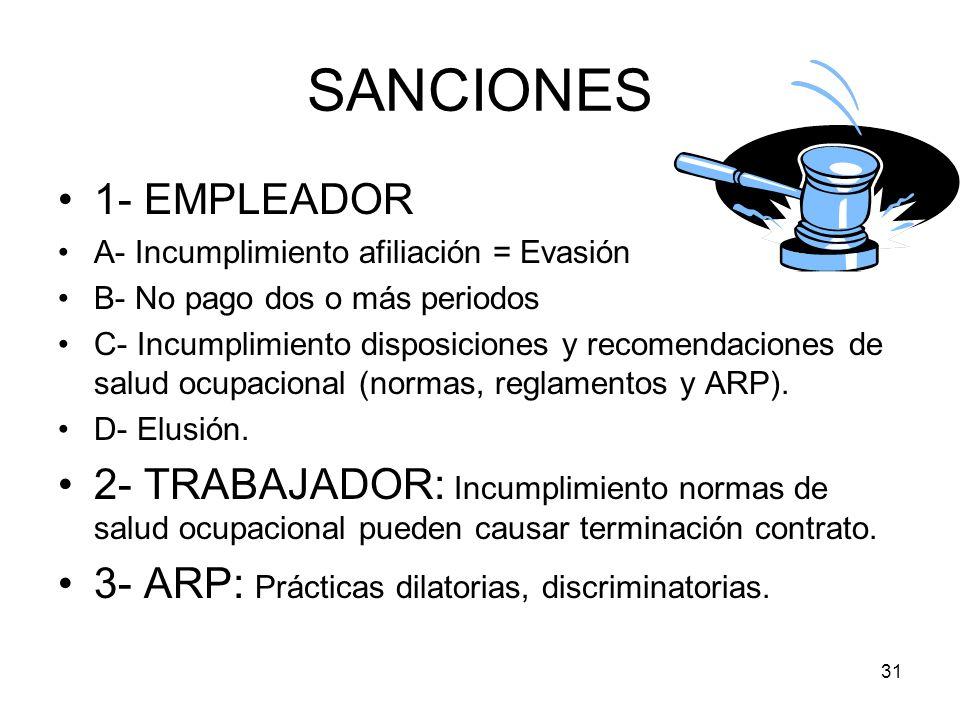 SANCIONES 1- EMPLEADOR. A- Incumplimiento afiliación = Evasión. B- No pago dos o más periodos.