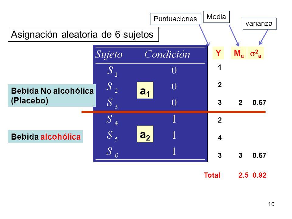 a1 a2 Asignación aleatoria de 6 sujetos Y Ma 2a Bebida No alcohólica