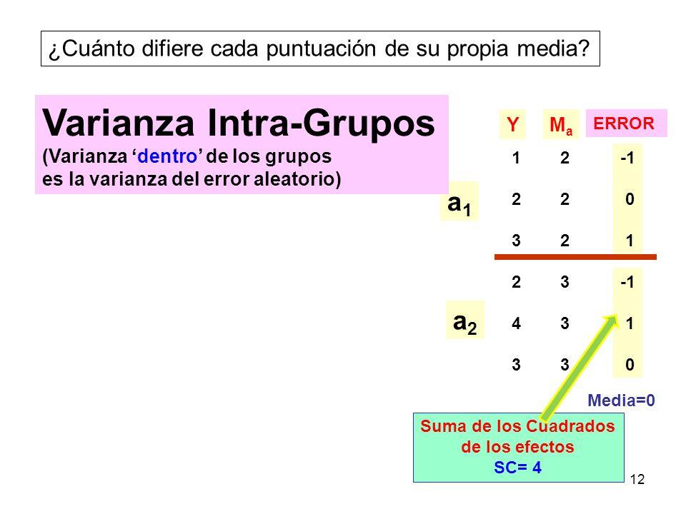 Varianza Intra-Grupos