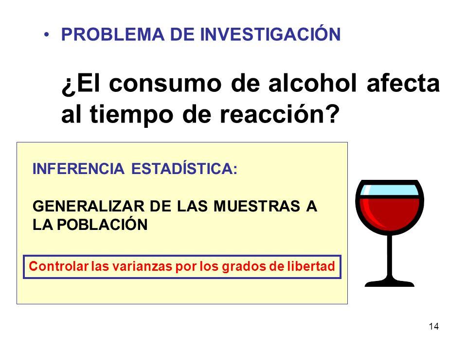 PROBLEMA DE INVESTIGACIÓN ¿El consumo de alcohol afecta al tiempo de reacción