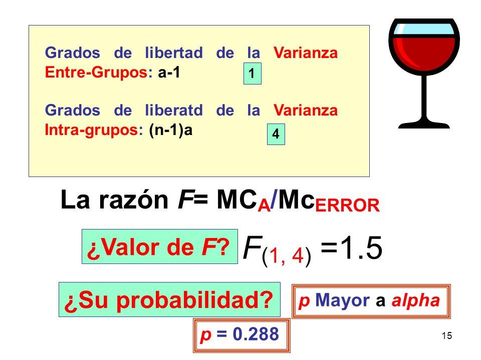 F(1, 4) =1.5 La razón F= MCA/McERROR ¿Valor de F ¿Su probabilidad
