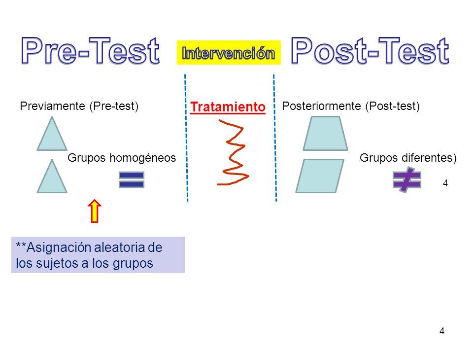 Pre-Test Post-Test Intervención Tratamiento