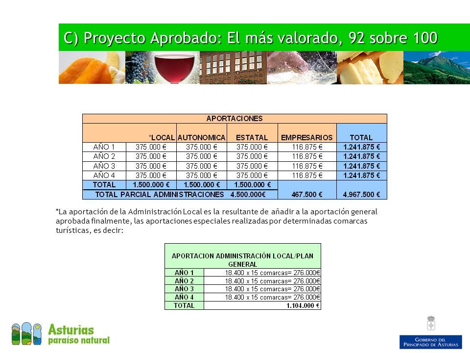 C) Proyecto Aprobado: El más valorado, 92 sobre 100