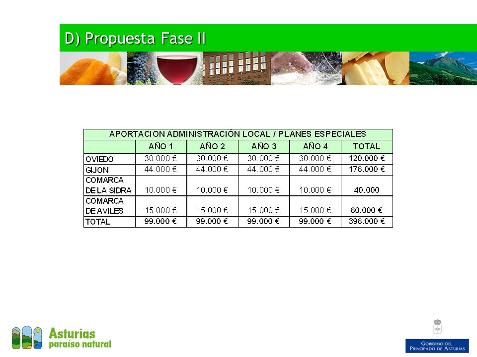 D) Propuesta Fase II