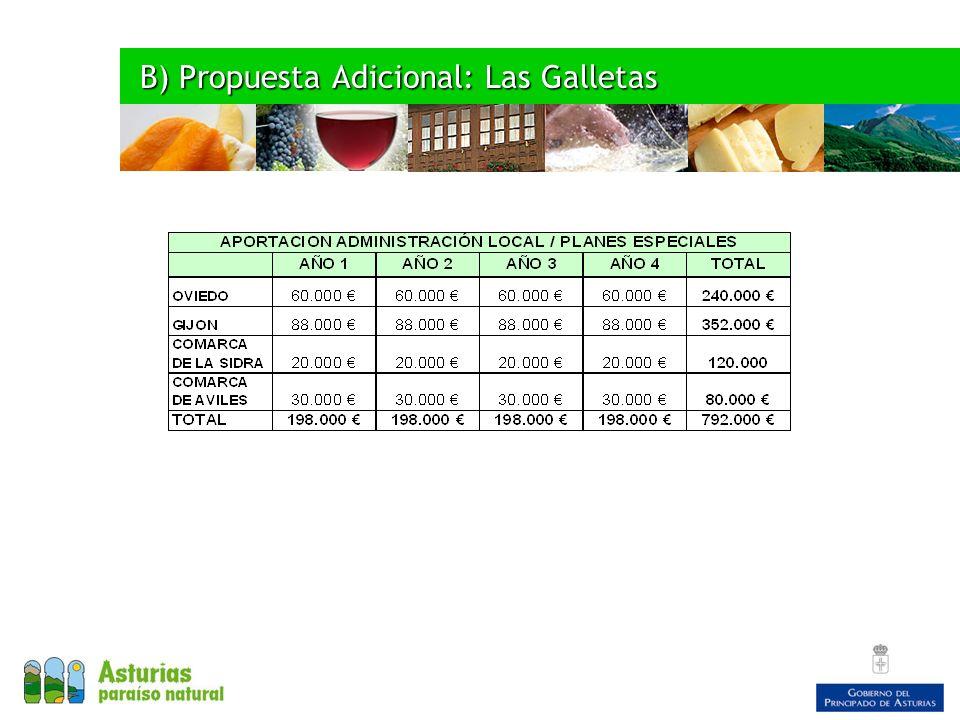 B) Propuesta Adicional: Las Galletas