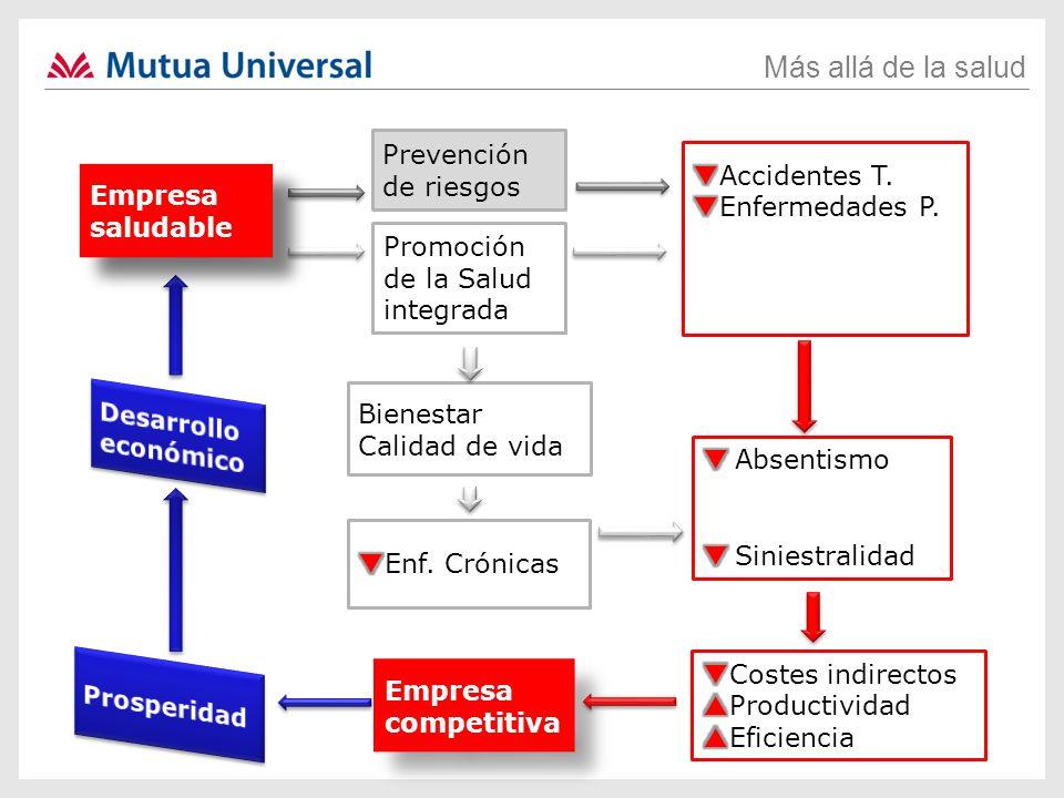 Prevención de riesgos qAccidentes T. qEnfermedades P. pSatisfacción. pCompromiso. pMotivación. Empresa.