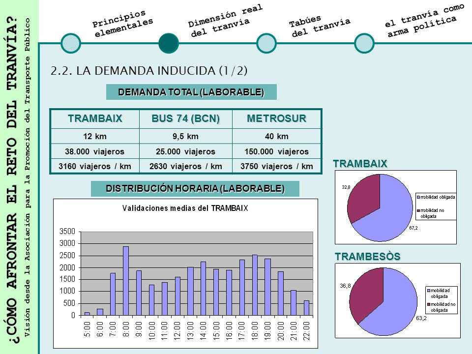 DEMANDA TOTAL (LABORABLE) DISTRIBUCIÓN HORARIA (LABORABLE)