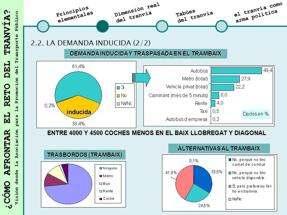 2.2. LA DEMANDA INDUCIDA (2/2)
