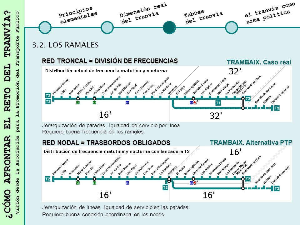 3.2. LOS RAMALES RED TRONCAL = DIVISIÓN DE FRECUENCIAS